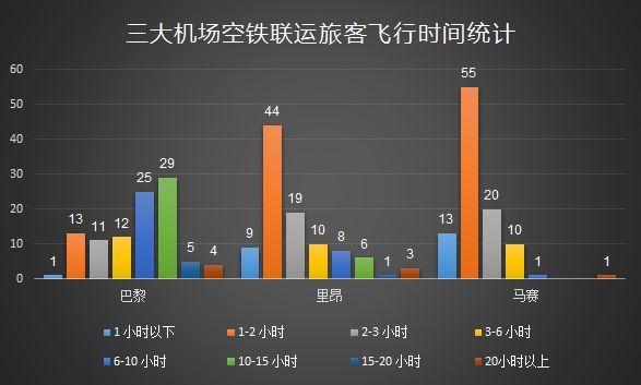 三大机场空铁联运旅客飞行时间统计