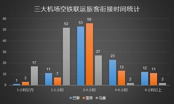 三大机场空铁联运旅客衔接时间统计