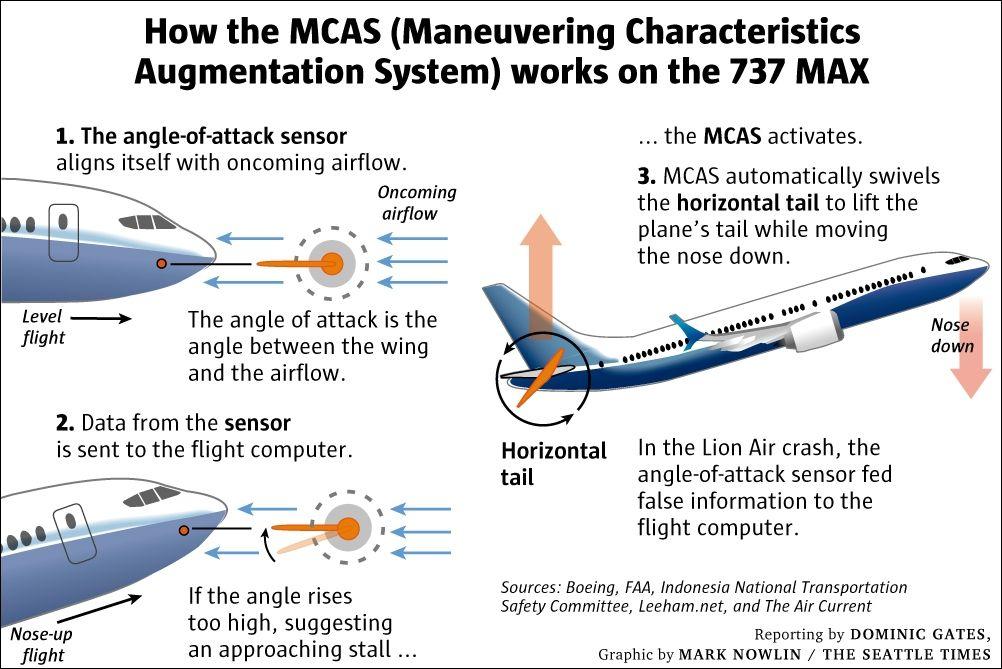 MCAS系统示意图
