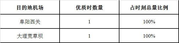 表3飞往200万以下级机场优质时刻数量分布与占该航线时刻总数比例