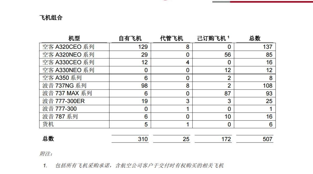 中银航空租赁2019年交付或计划交付飞机为79架