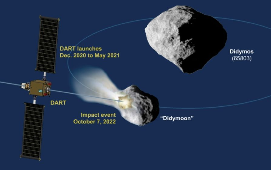 NASA和SpaceX合作 预计2021年执行DART项目