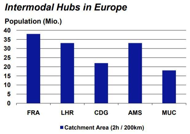 欧洲主要机场200公里范围内人口数量