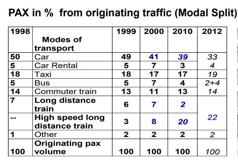 长途旅客来往法兰克福的交通方式逐渐变化