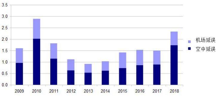 每个航班平均延误时长:2009-2018
