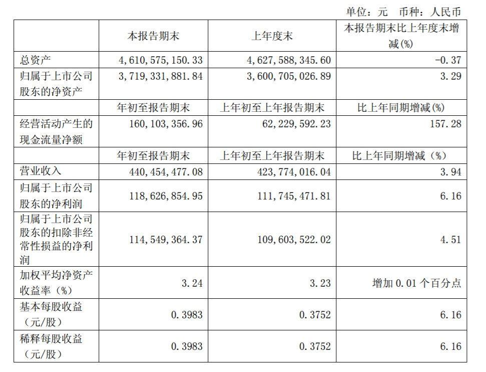 厦门空港一季度净利1.19亿元 同比增长6%