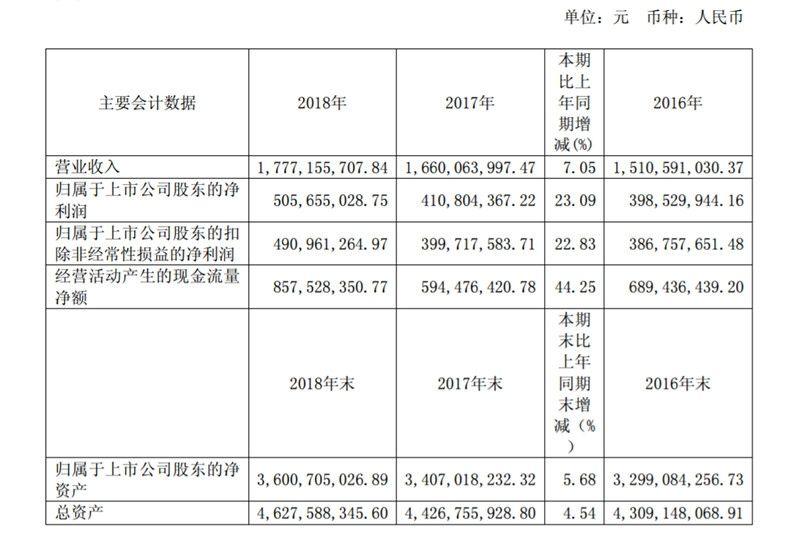 厦门空港去年净利5.1亿元  董事长汪晓林未领取薪酬