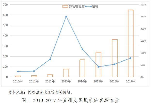 贵州支线航线网络分析