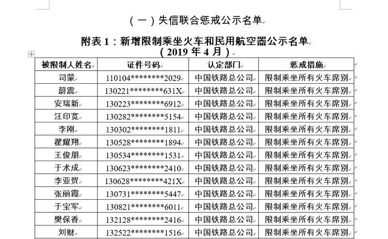 4月失信黑名单:新增1011人限乘飞机