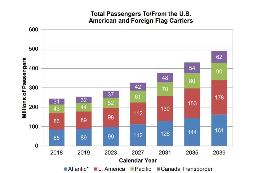 2019-2039年,美国航司旅客运输量各地区占比
