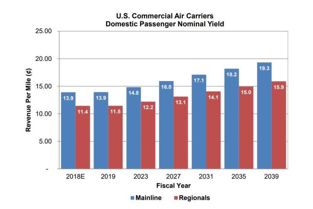 2019-2039年美国国内航线收费客英里