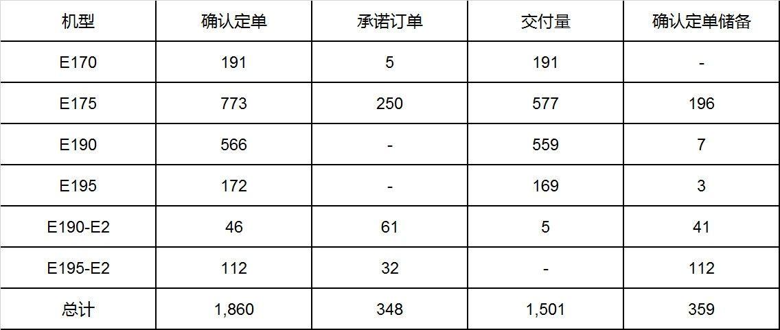 定单储备——商用飞机(截至2019年3月31日)