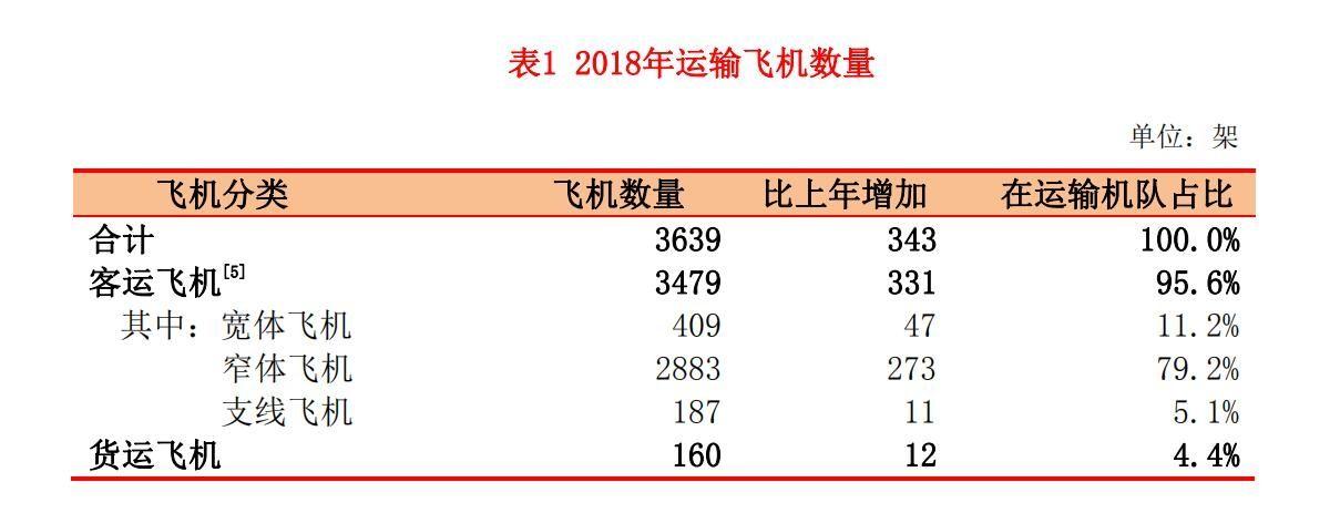 民航局公布2018年民飞行业发展统计公报