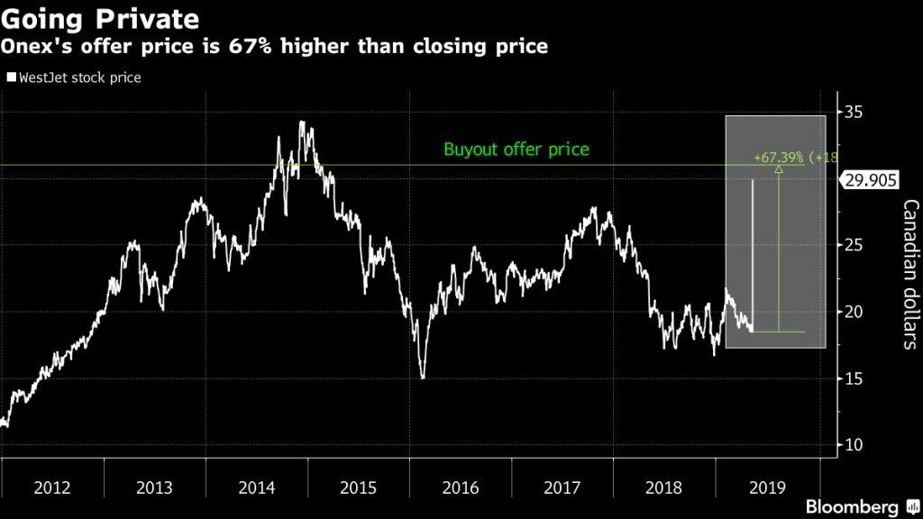 Onex股价上涨