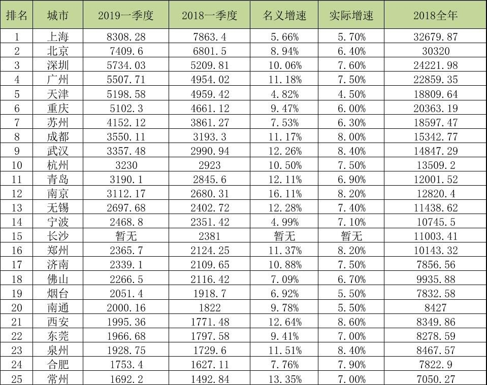 中国内地城市GDP排名