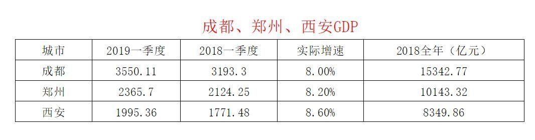 成都、郑州、西安GDP