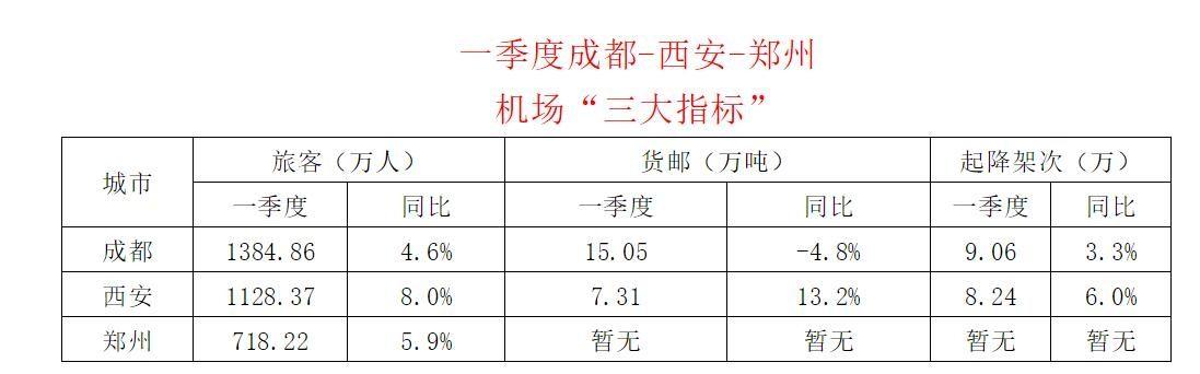 """一季度成都-西安-郑州机场""""三大指标"""""""