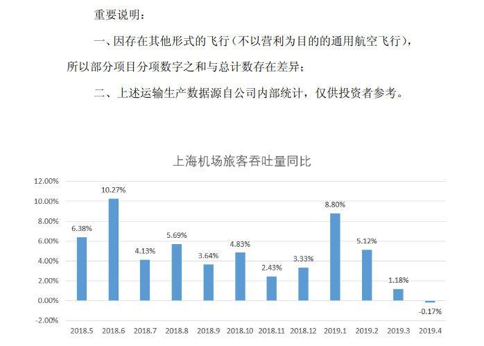 上海机场旅客吞吐量五年来首次负增长