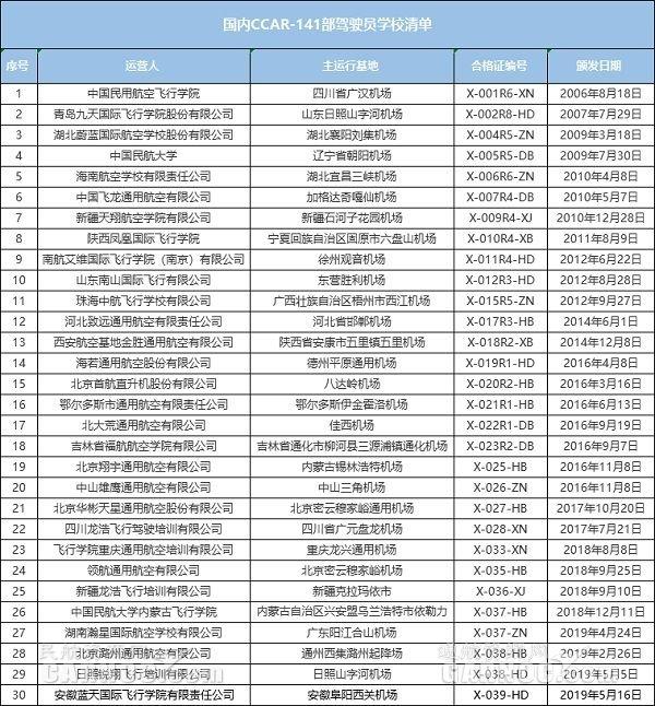 2019年第4家!安徽藍天飛院重新獲頒141運行合格證