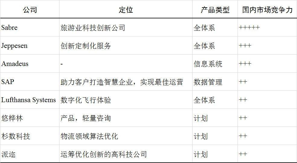 全球主流算法优化服务商,基本情况如下表所示。
