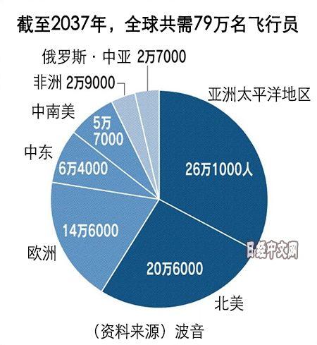 全球都缺飞行员,中国需求量巨大