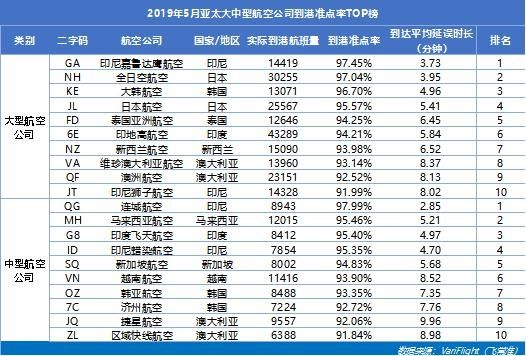 5月山航蝉联中国大陆地区准点三连冠