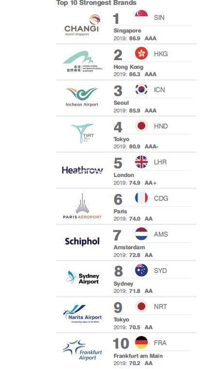 世界最有价值机场25强