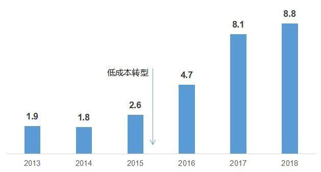 中联航转型低成本后净利润显著提升(亿元)