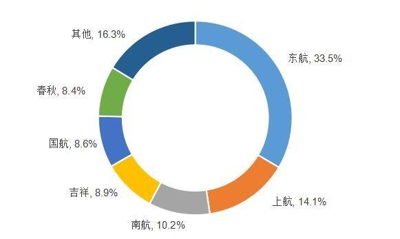 上海航司市场格局