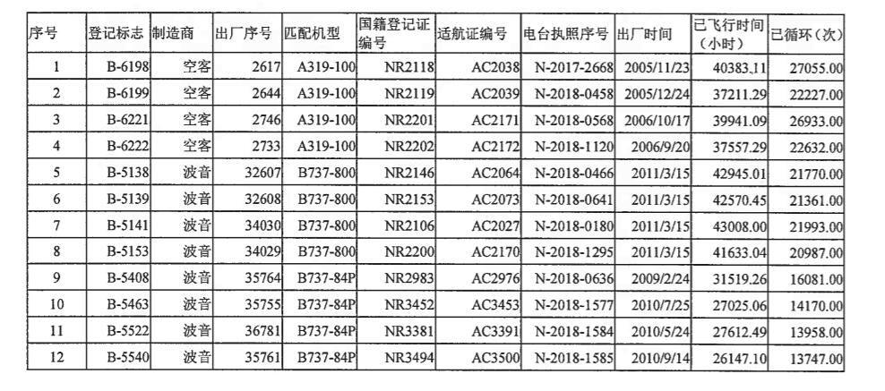 海航控股自有的12架出售给海航航空(香港)控股有限公的飞机详细信息