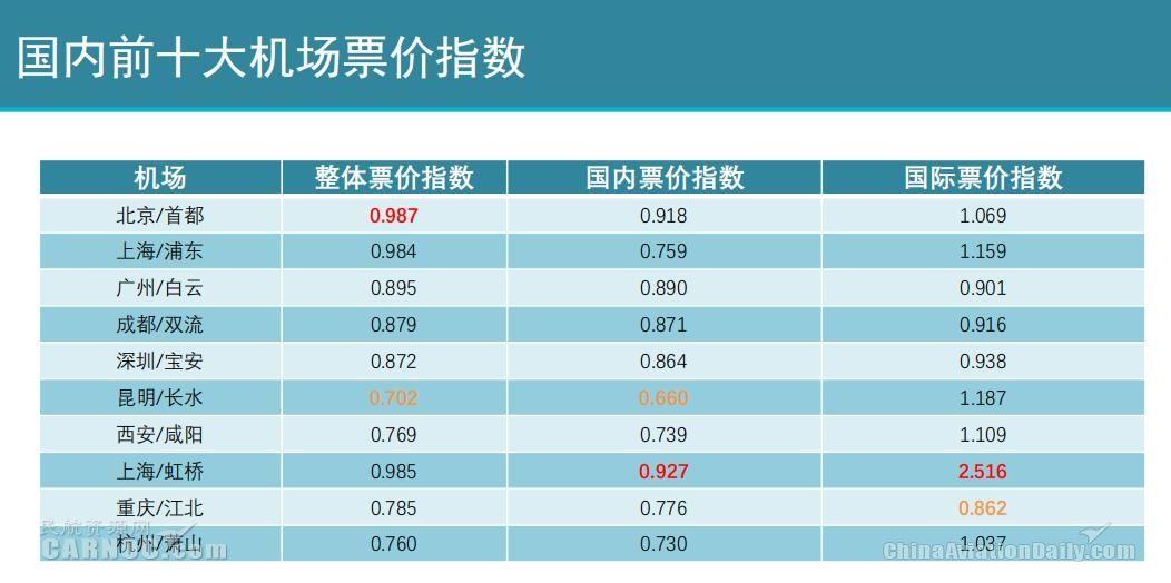 《2018国内千万级机场竞争力指数报告》