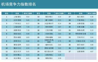 千萬級機場競爭力一覽:京滬穗國內通達性最高