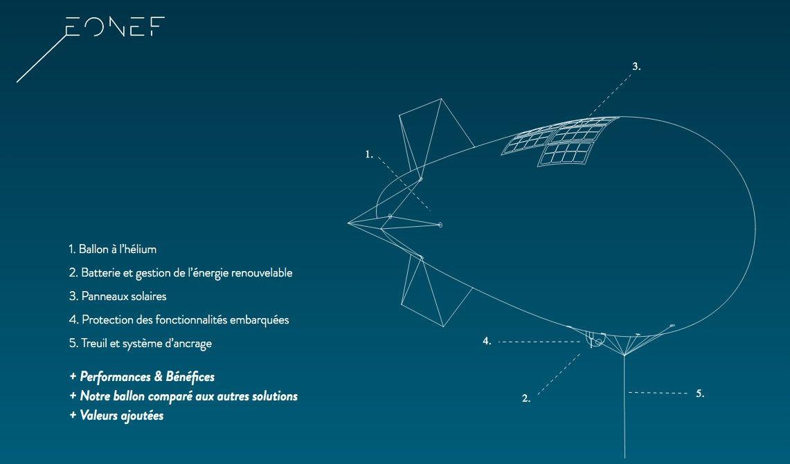 EONEF公司设计的氦气球利用太阳能电池板提供能量,能快速升空为所需地区提供网络覆盖能服务(图片来自于官网)