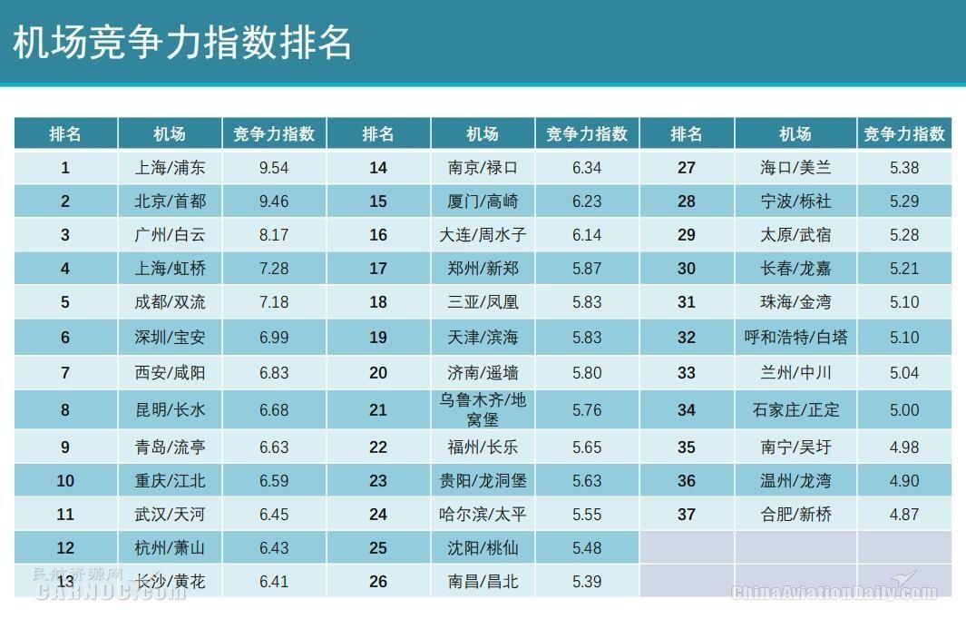2018国内千万级机场竞争力指数报告