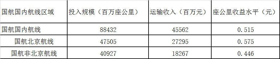 表7.国航北京国内航线收益水平测算