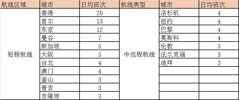 表15.北京首都国际机场最主要的国际地区航点