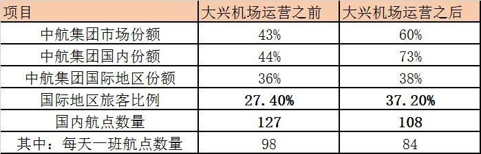 """北京""""一市两场""""的市场发展思考。资源网制图"""