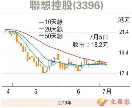 """联想控股进入""""生金蛋""""期 东航物流申请上市"""
