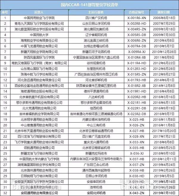 2019年第6家!安陽通航獲頒141部運行合格證