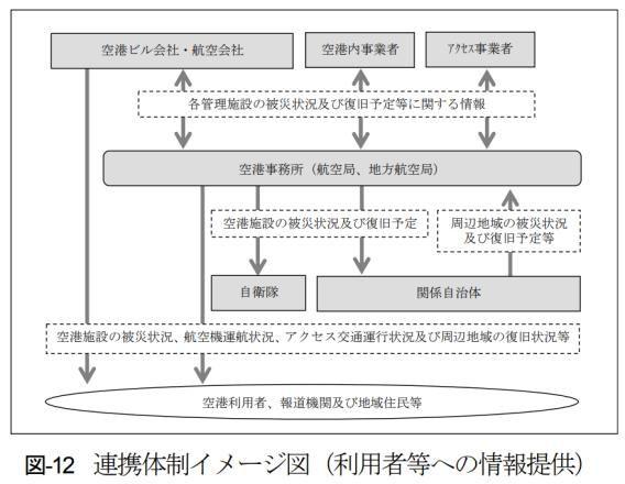 信息反馈流程