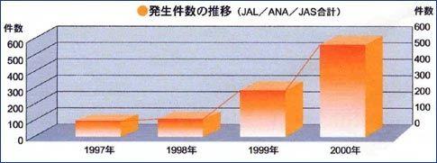 日本历年机闹行为统计
