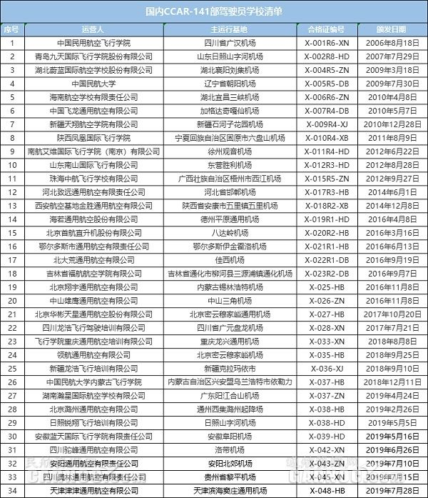 2019年第8家!天津津津通航獲頒141運行合格證