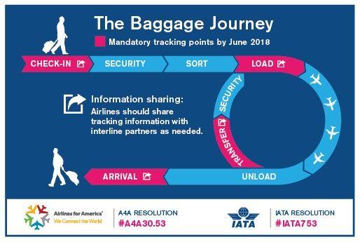 行李追踪关键节点