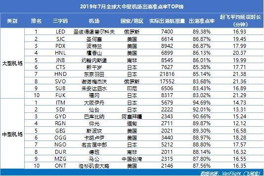 咸阳机场蝉联三千万级以上机场准点五连冠