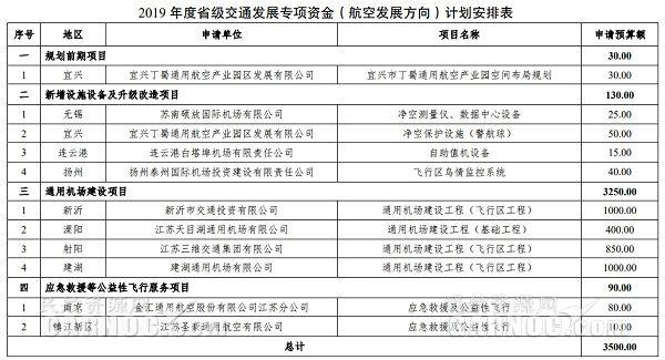 江苏:11个航空项目共获3500万专项资金支持