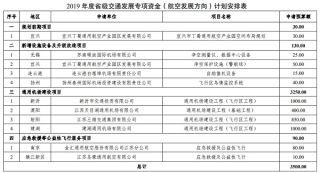 江蘇:11個航空項目共獲3500萬專項資金支持