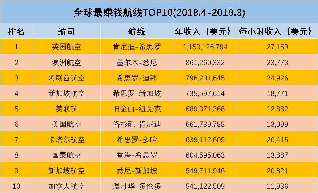 图:全球最赚钱航线TOP10 民航资源网制图