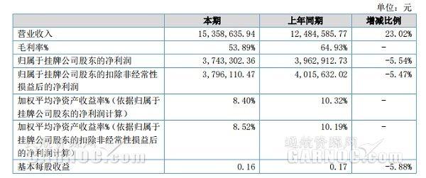 高翔通航2019上半年營收1536萬凈利潤374萬