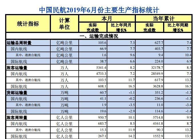 6月中国极速快3运输旅客5341.4万人次 增长8.2%