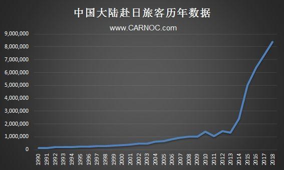 中国大陆赴日旅客数量